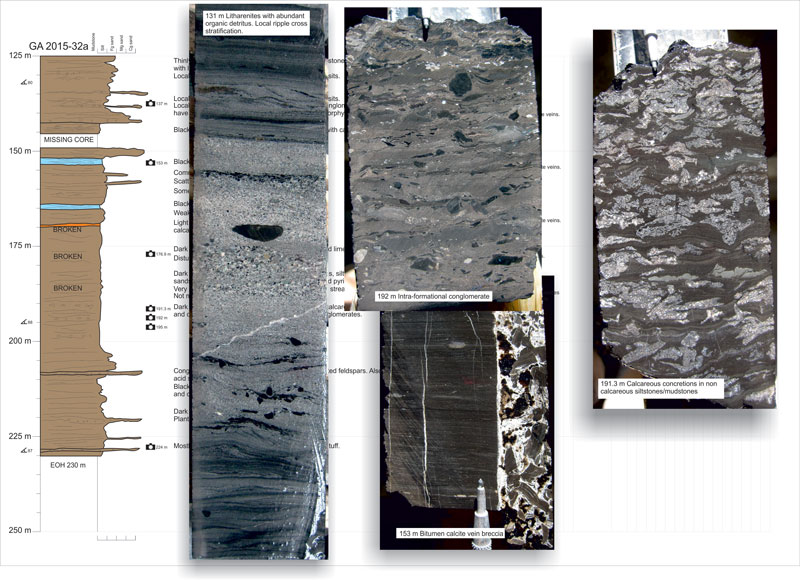 graphic sedimentary log, rifted hydrocarbon basin, Argentina